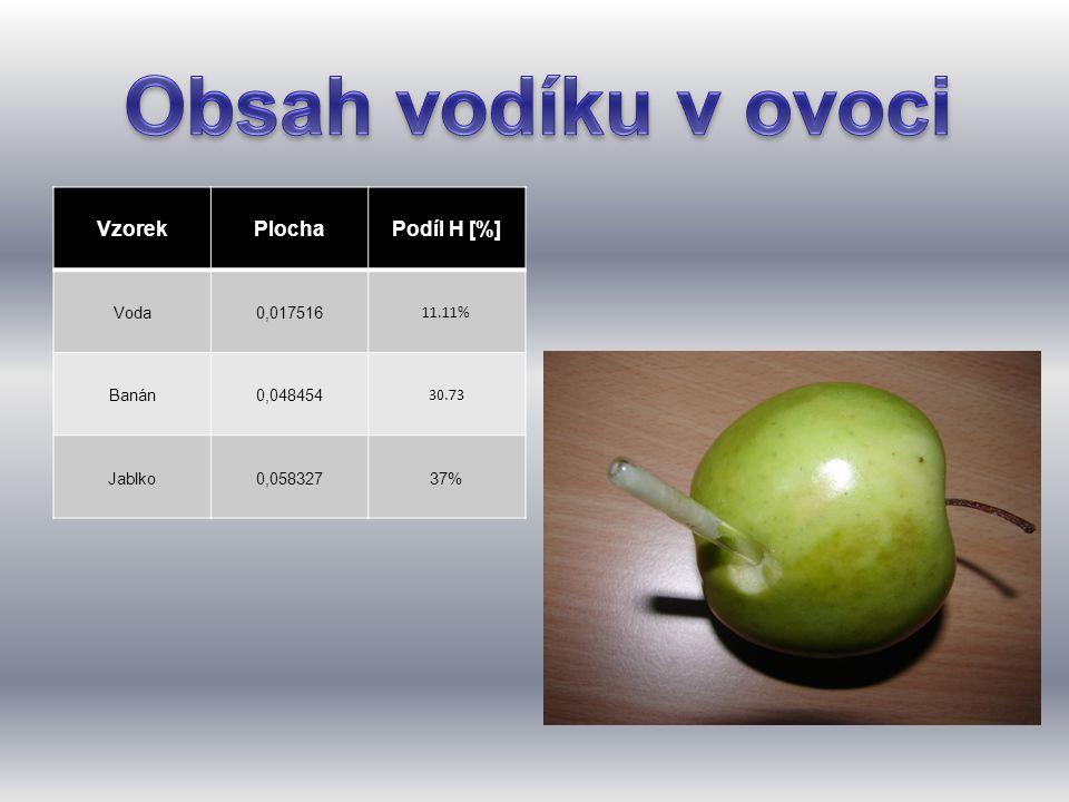Obsah vodíku v ovoci Vzorek Plocha Podíl H [%] Voda 0,017516 11.11%